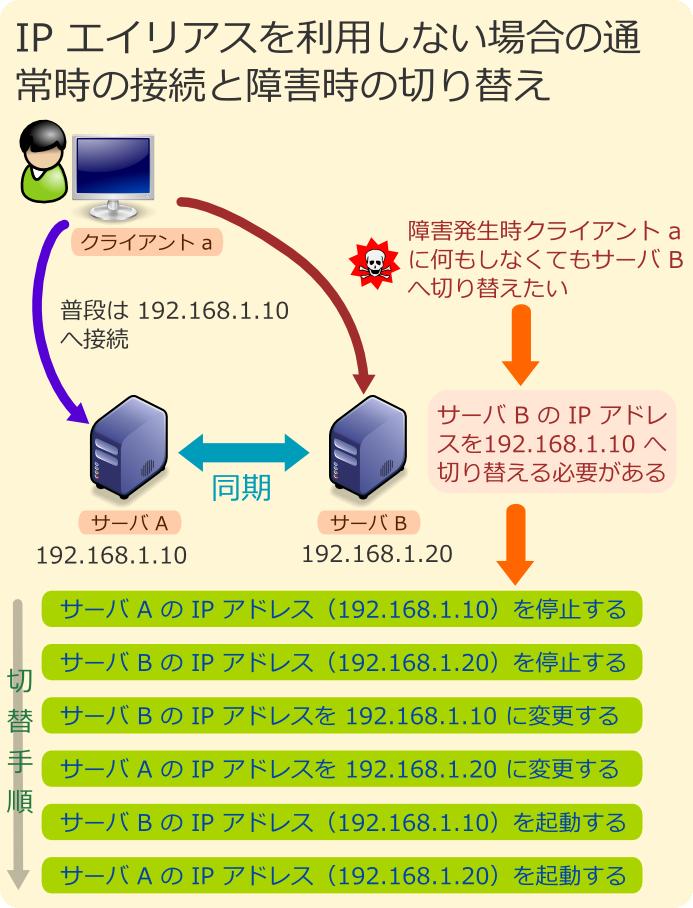 IPエイリアスを利用しない場合の接続と障害手順