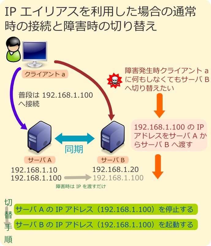 IPエイリアスを利用した場合の接続と障害手順